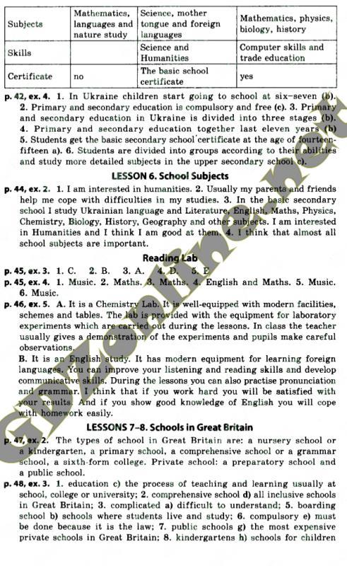 ГДЗ и Решебник по Украинскому Языку 8 класс