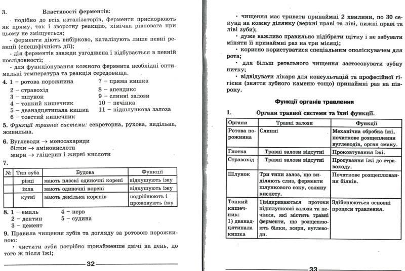Гдз 9 Класс Биология Зошит Полищук