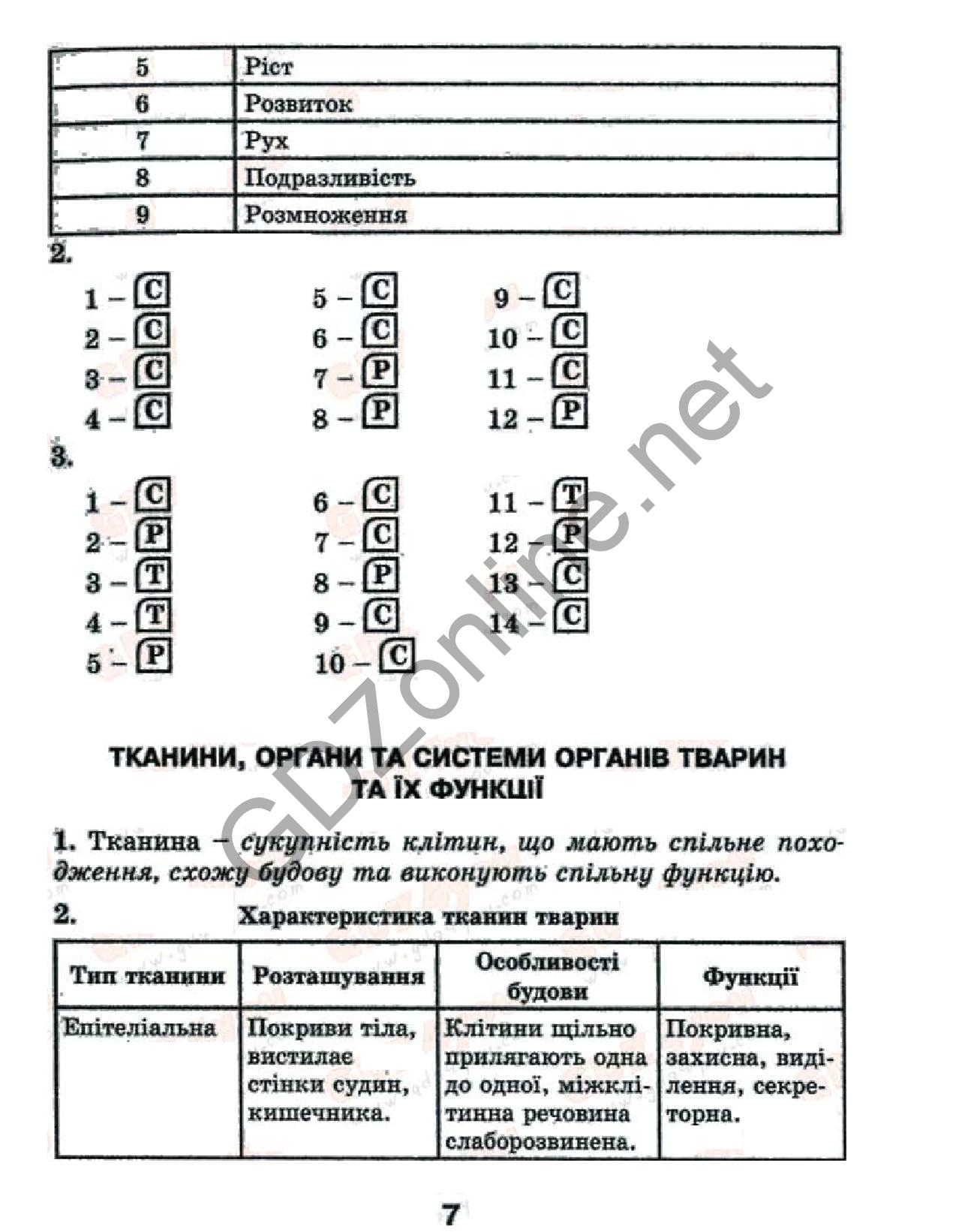 гдз по біології 10 клас тагліна по тестам