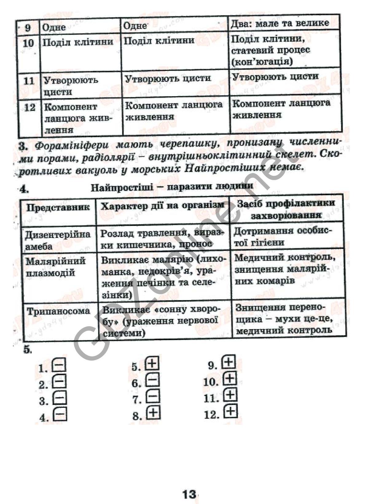 Гдз по лабораторным работам по биологии 10-11 класс