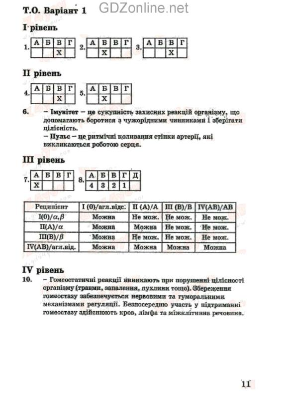 Тематический контроль по биологии 8 класса автор т.с котик д.влеонтьев о.втаглина