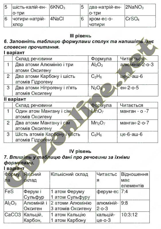 Гдз 9 Клас Хімія Зошит Савчин