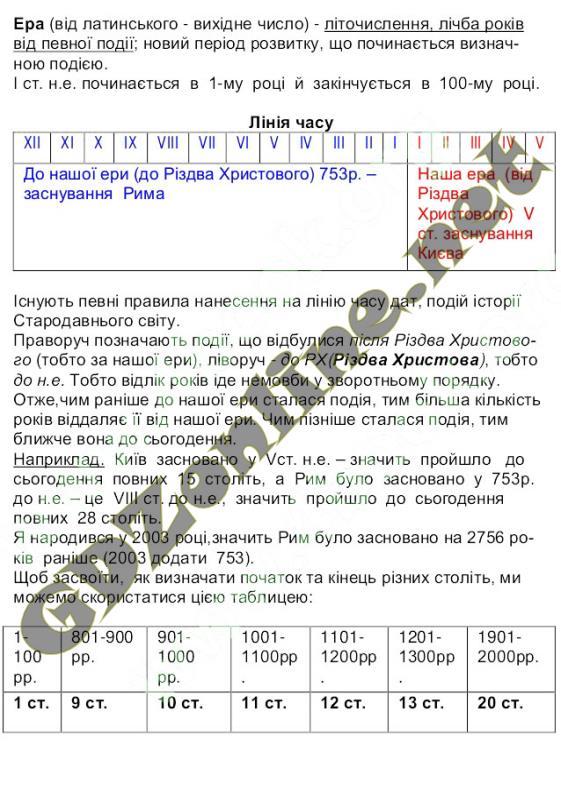 Всесвітня історія. Історія України 6 клас Пометун